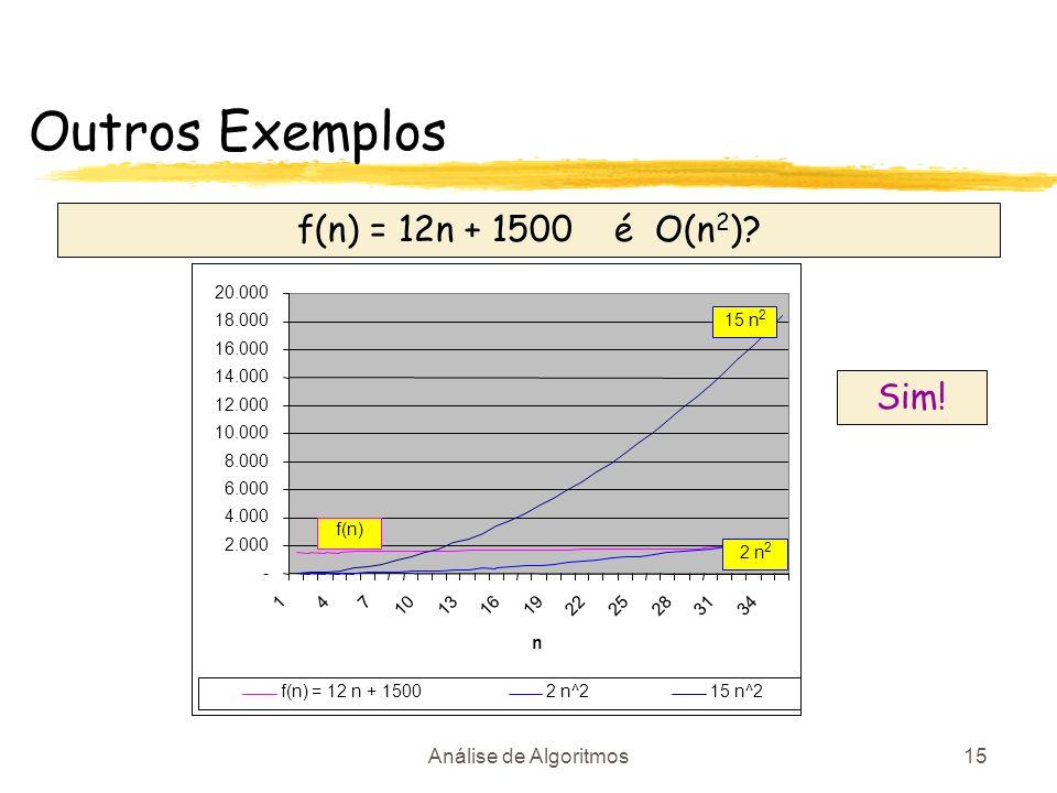 Outros Exemplos f(n) = 12n + 1500 é O(n2) Sim! Análise de Algoritmos