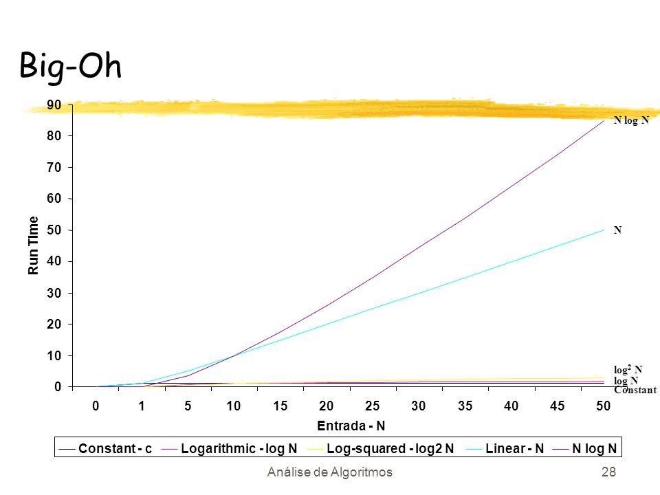 Big-Oh 90. N log N. 80. 70. 60. 50. N. Run Time. 40. 30. 20. 10. log2 N. log N. Constant.