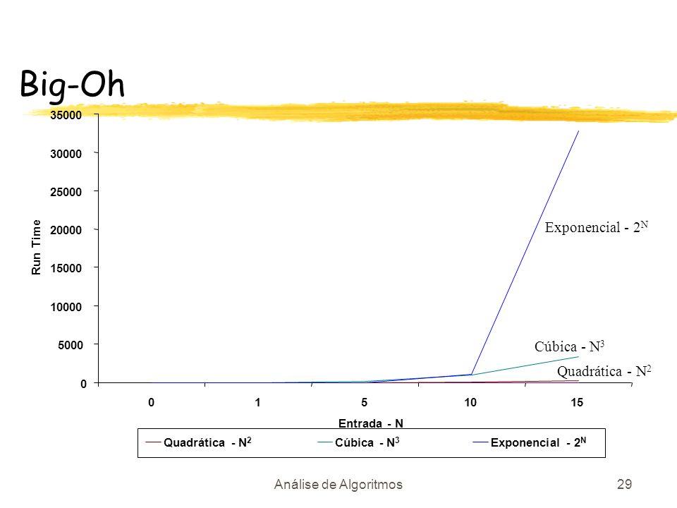 Big-Oh Exponencial - 2N Cúbica - N3 Quadrática - N2