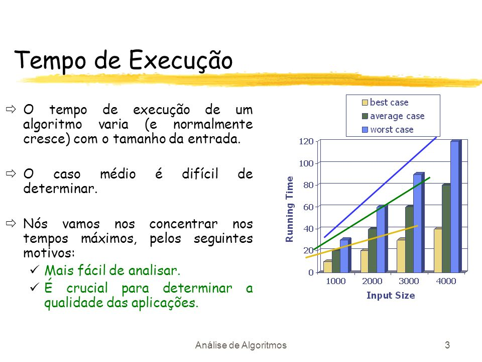 Tempo de Execução O tempo de execução de um algoritmo varia (e normalmente cresce) com o tamanho da entrada.