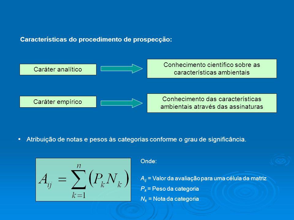 Características do procedimento de prospecção: