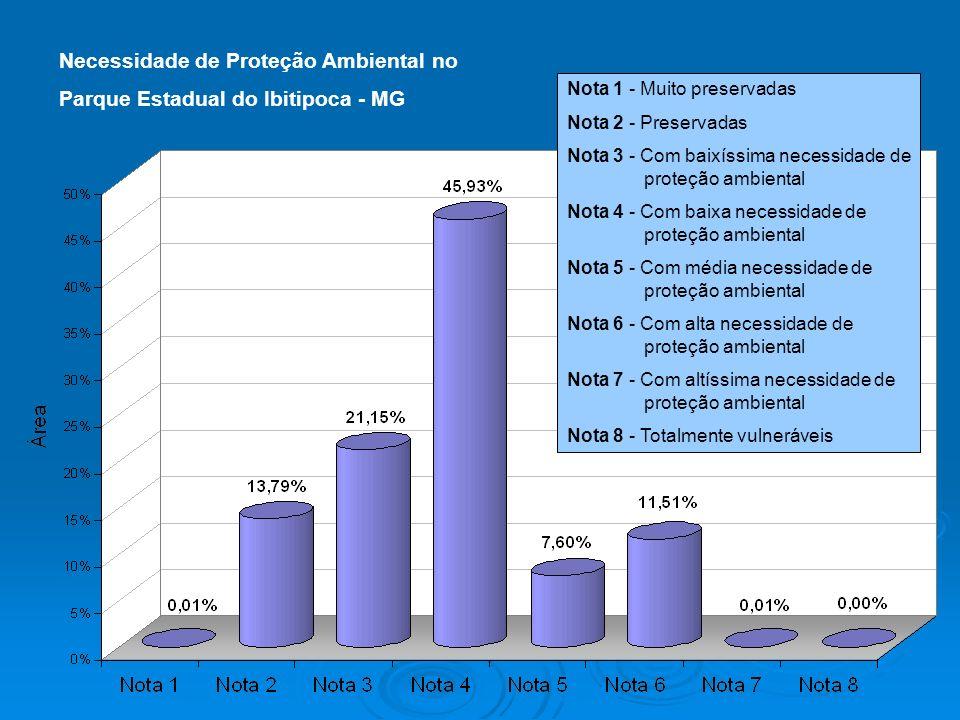 Necessidade de Proteção Ambiental no Parque Estadual do Ibitipoca - MG