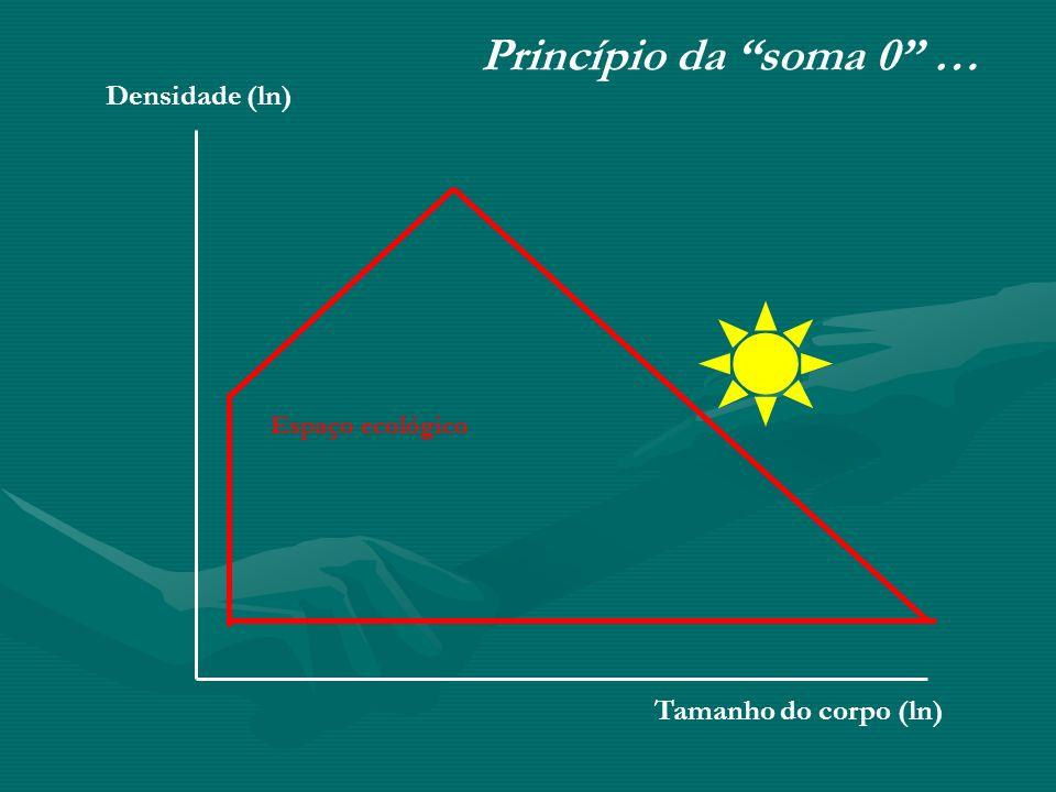 Princípio da soma 0 … Densidade (ln) Tamanho do corpo (ln)