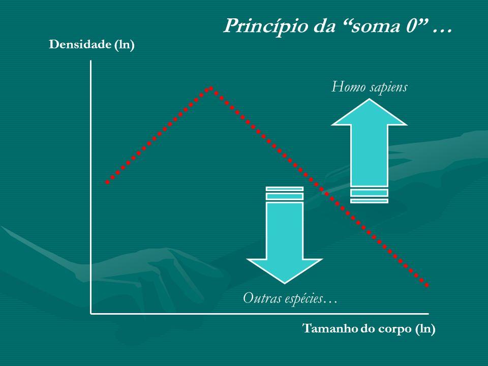 Princípio da soma 0 … Homo sapiens Outras espécies… Densidade (ln)