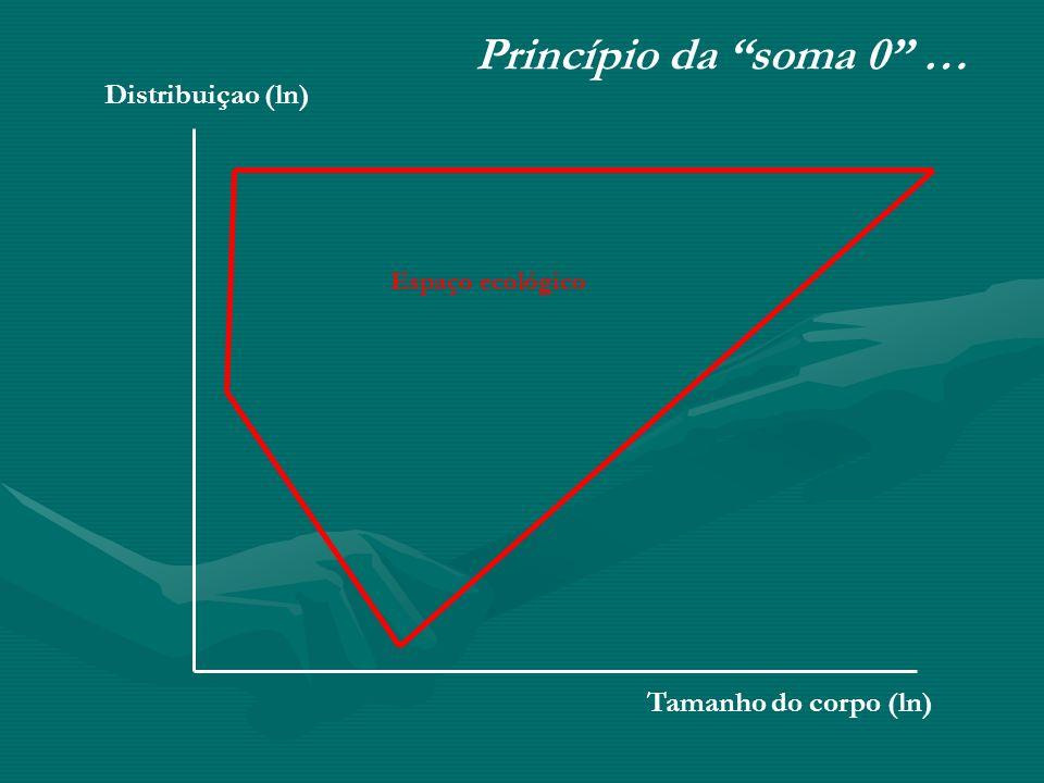 Princípio da soma 0 … Distribuiçao (ln) Tamanho do corpo (ln)