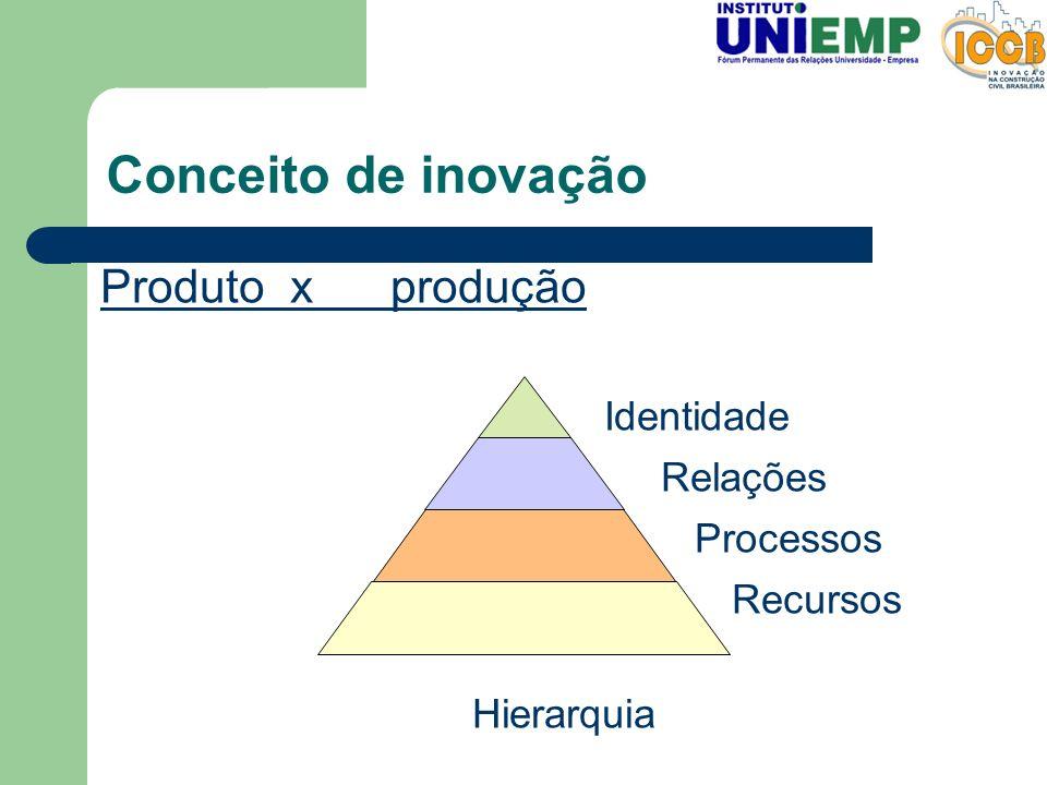 Conceito de inovação Identidade Relações Processos Recursos