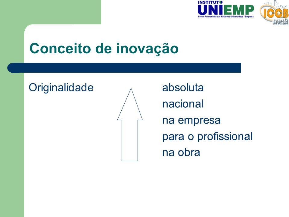 Conceito de inovação Originalidade absoluta nacional na empresa
