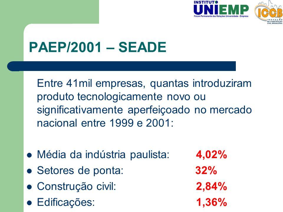 PAEP/2001 – SEADE
