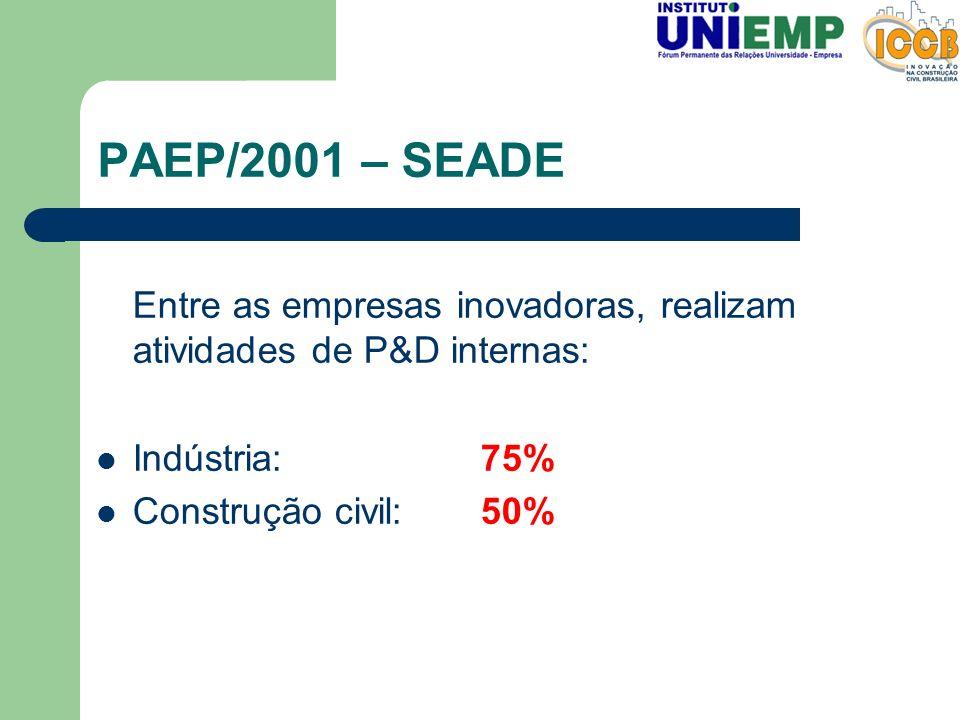 PAEP/2001 – SEADE Entre as empresas inovadoras, realizam atividades de P&D internas: Indústria: 75%