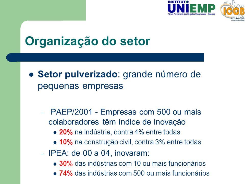 Organização do setor Setor pulverizado: grande número de pequenas empresas.