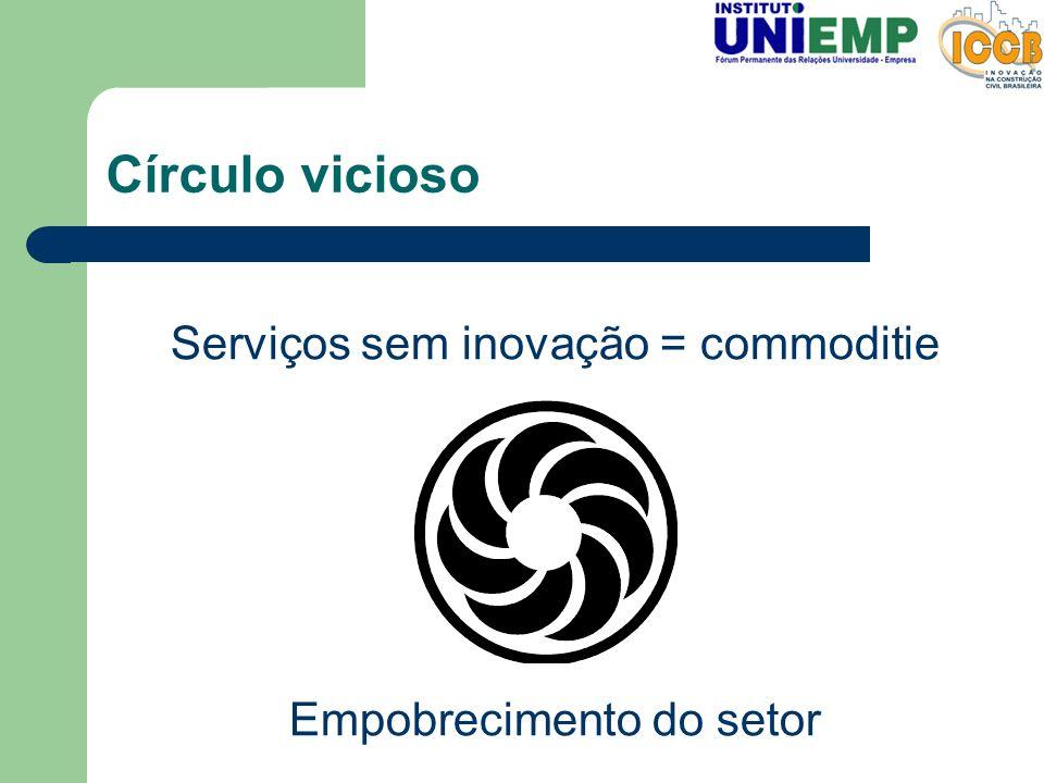 Círculo vicioso Serviços sem inovação = commoditie