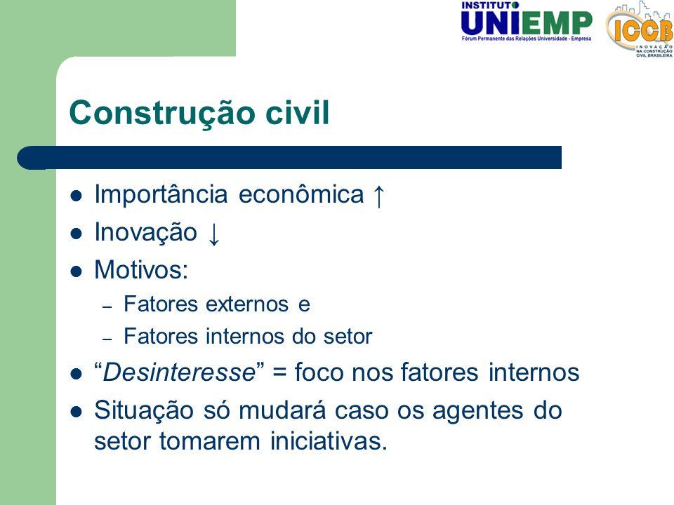 Construção civil Importância econômica ↑ Inovação ↓ Motivos: