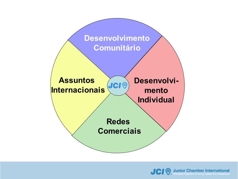 Desenvolvimento Comunitário Desenvolvi- mento Individual Assuntos Internacionais Redes Comerciais