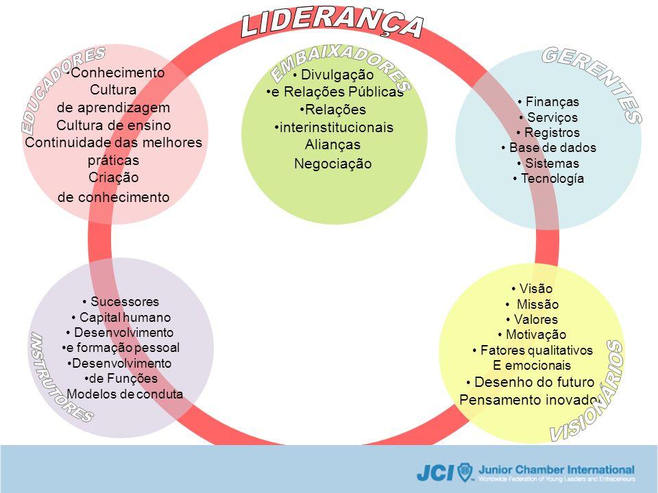 LIDERANÇA EDUCADORES EMBAIXADORES GERENTES INSTRUTORES VISIONÁRIOS