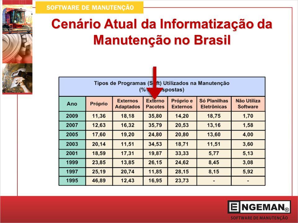 Cenário Atual da Informatização da Manutenção no Brasil