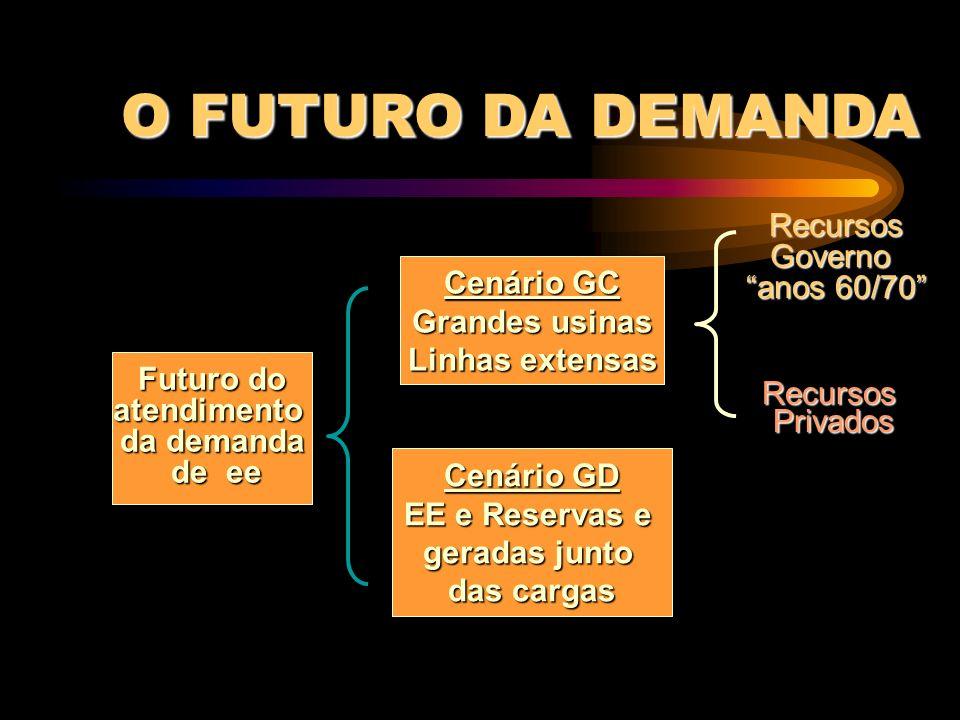 O FUTURO DA DEMANDA Recursos Governo anos 60/70 Cenário GC