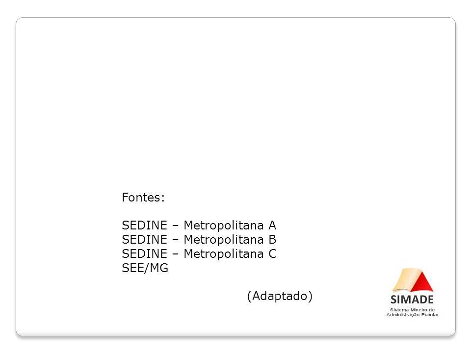 Fontes: SEDINE – Metropolitana A. SEDINE – Metropolitana B.