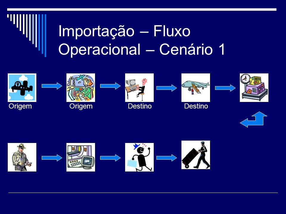 Importação – Fluxo Operacional – Cenário 1
