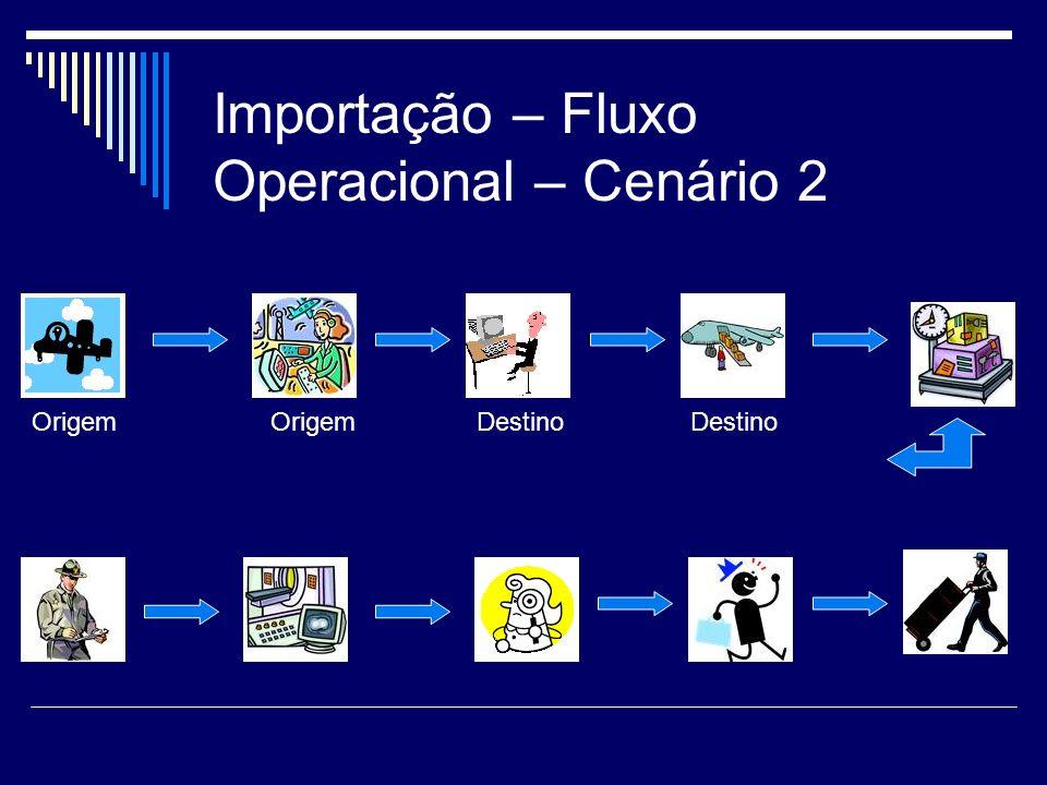 Importação – Fluxo Operacional – Cenário 2