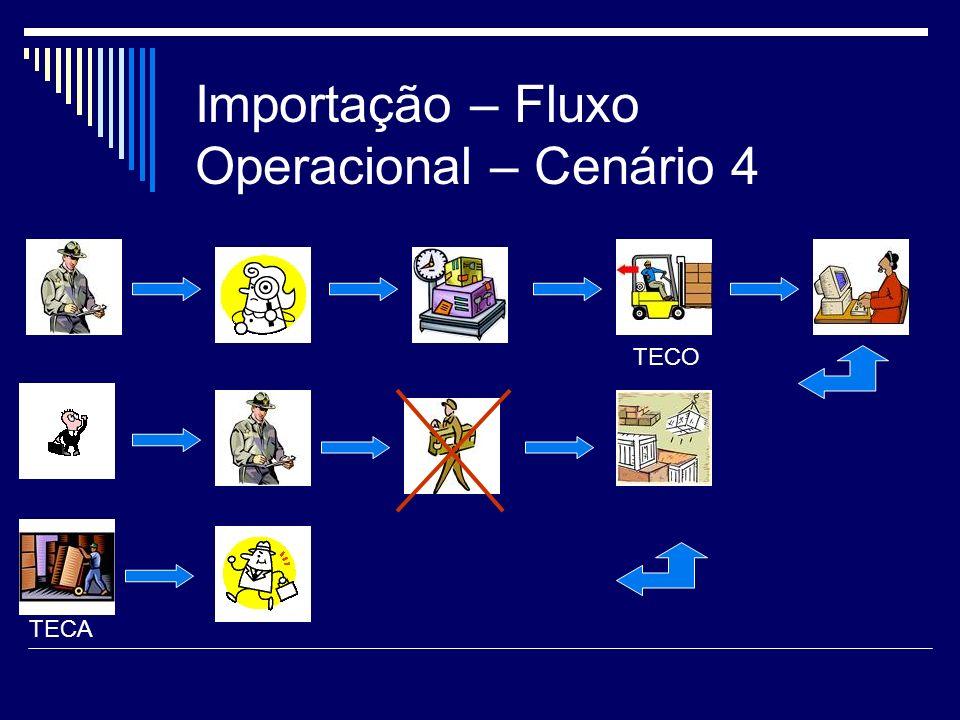 Importação – Fluxo Operacional – Cenário 4