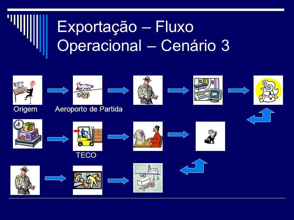 Exportação – Fluxo Operacional – Cenário 3