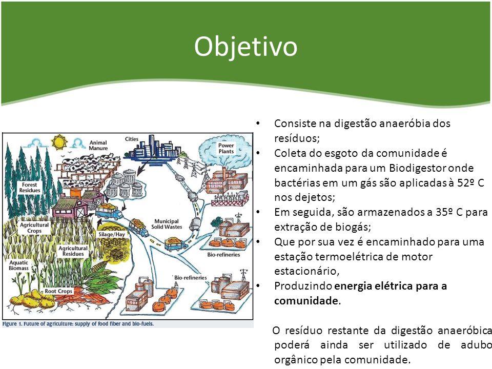Objetivo Consiste na digestão anaeróbia dos resíduos;