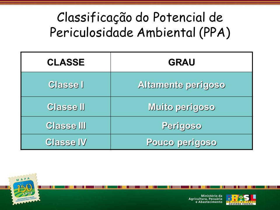 Classificação do Potencial de Periculosidade Ambiental (PPA)