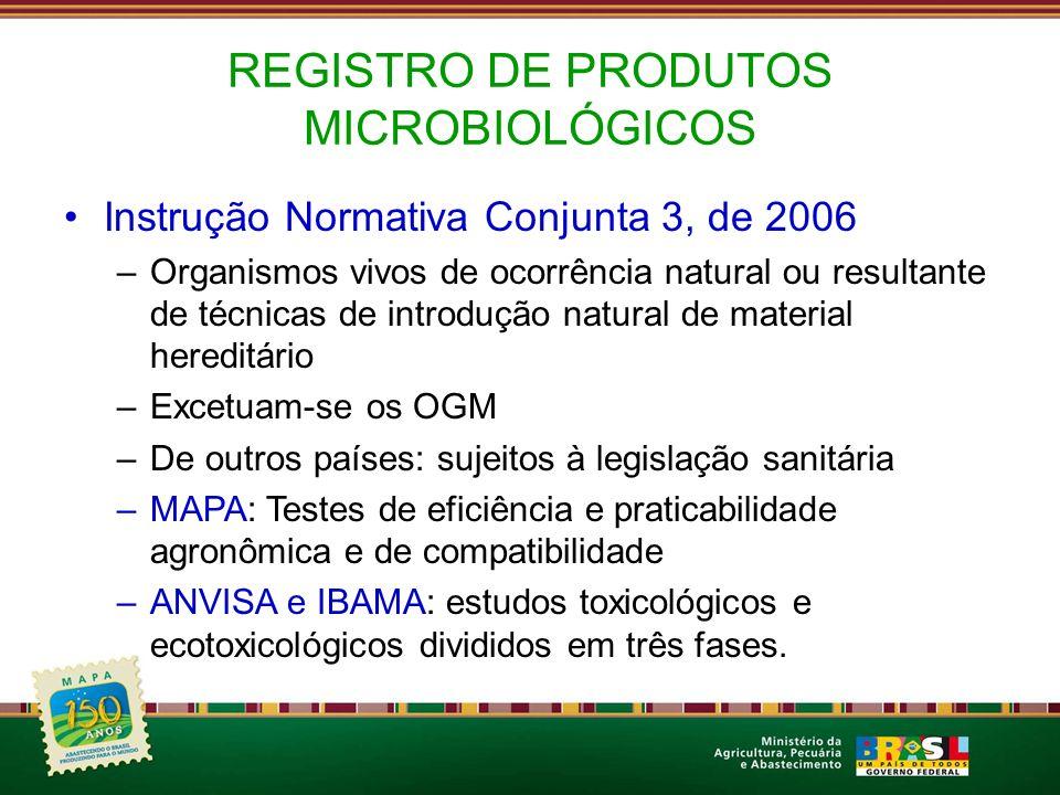 REGISTRO DE PRODUTOS MICROBIOLÓGICOS