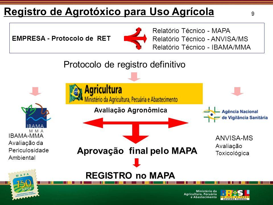 Registro de Agrotóxico para Uso Agrícola