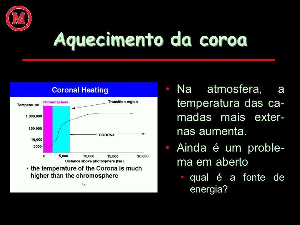 Aquecimento da coroa Na atmosfera, a temperatura das ca-madas mais exter-nas aumenta. Ainda é um proble-ma em aberto.