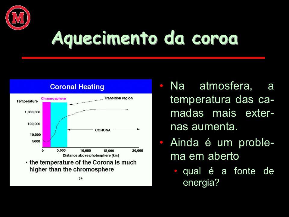 Aquecimento da coroaNa atmosfera, a temperatura das ca-madas mais exter-nas aumenta. Ainda é um proble-ma em aberto.