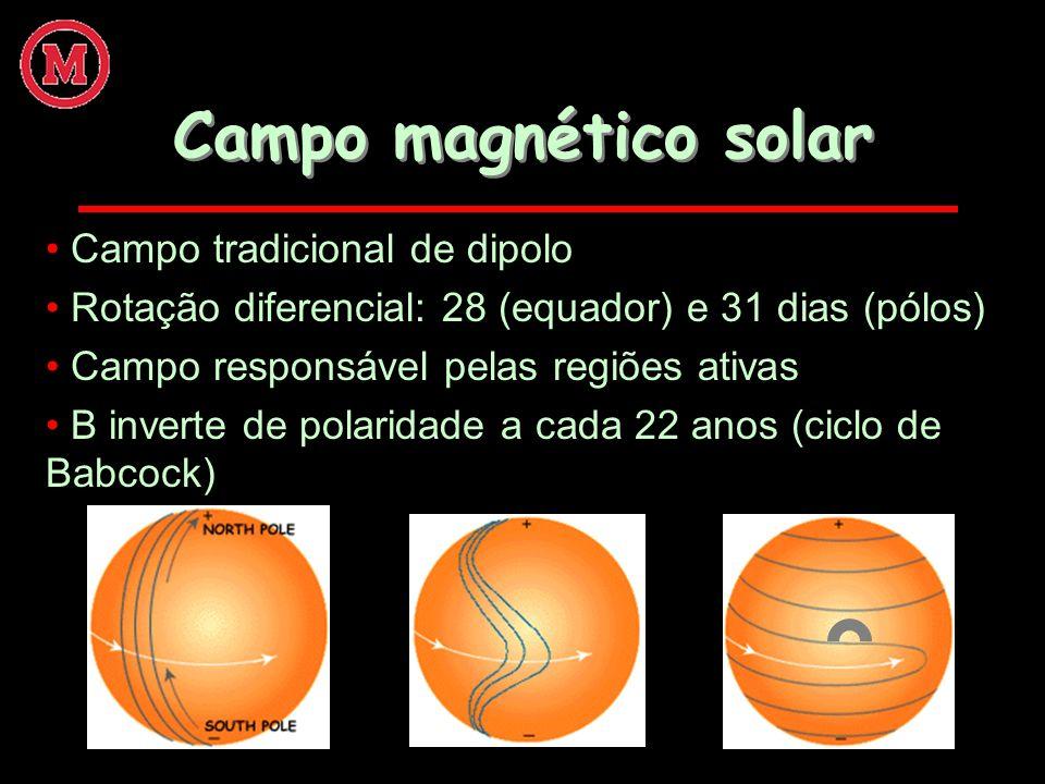 Campo magnético solar Campo tradicional de dipolo