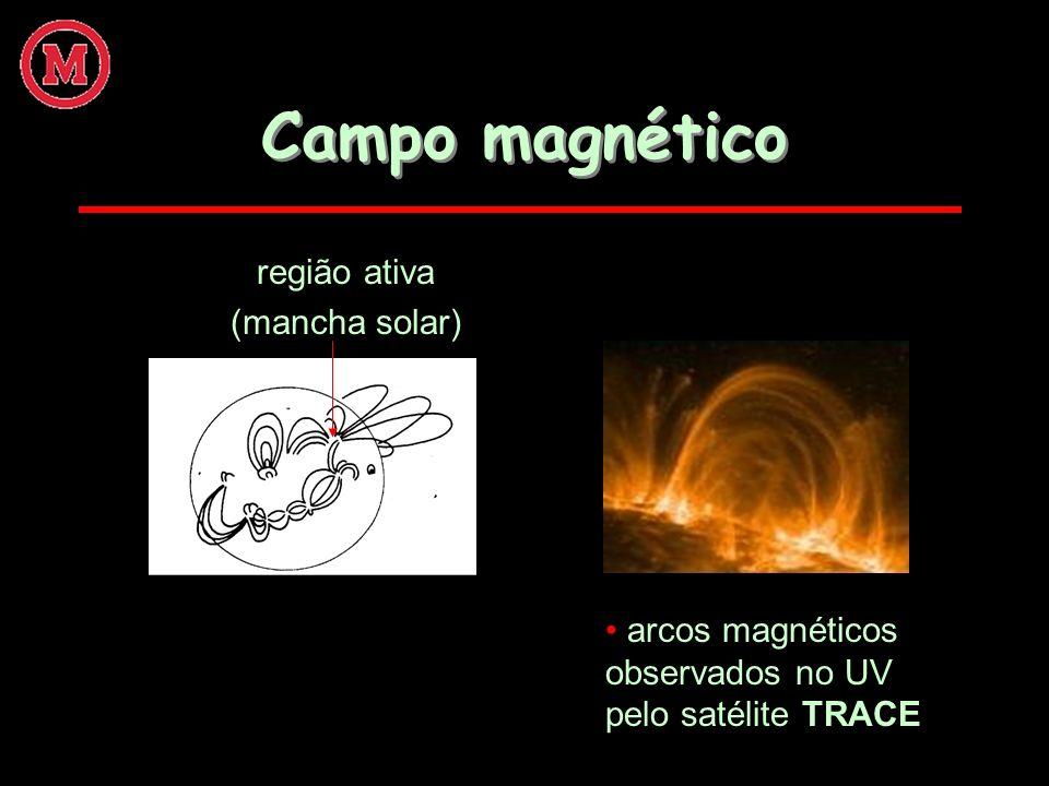 Campo magnético região ativa (mancha solar)