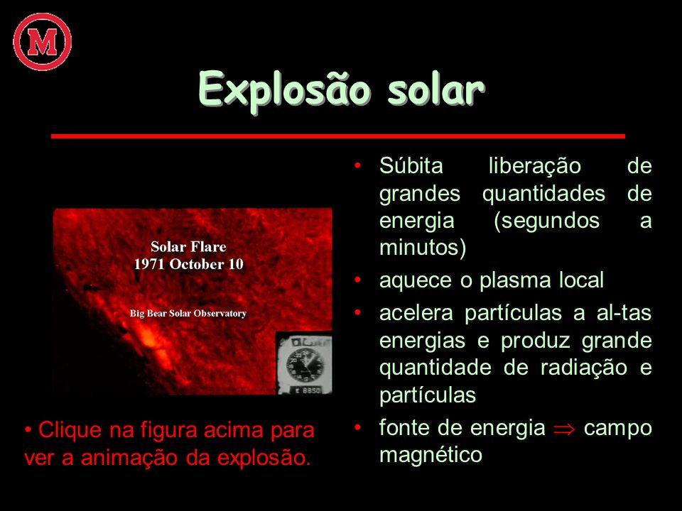 Explosão solar Súbita liberação de grandes quantidades de energia (segundos a minutos) aquece o plasma local.