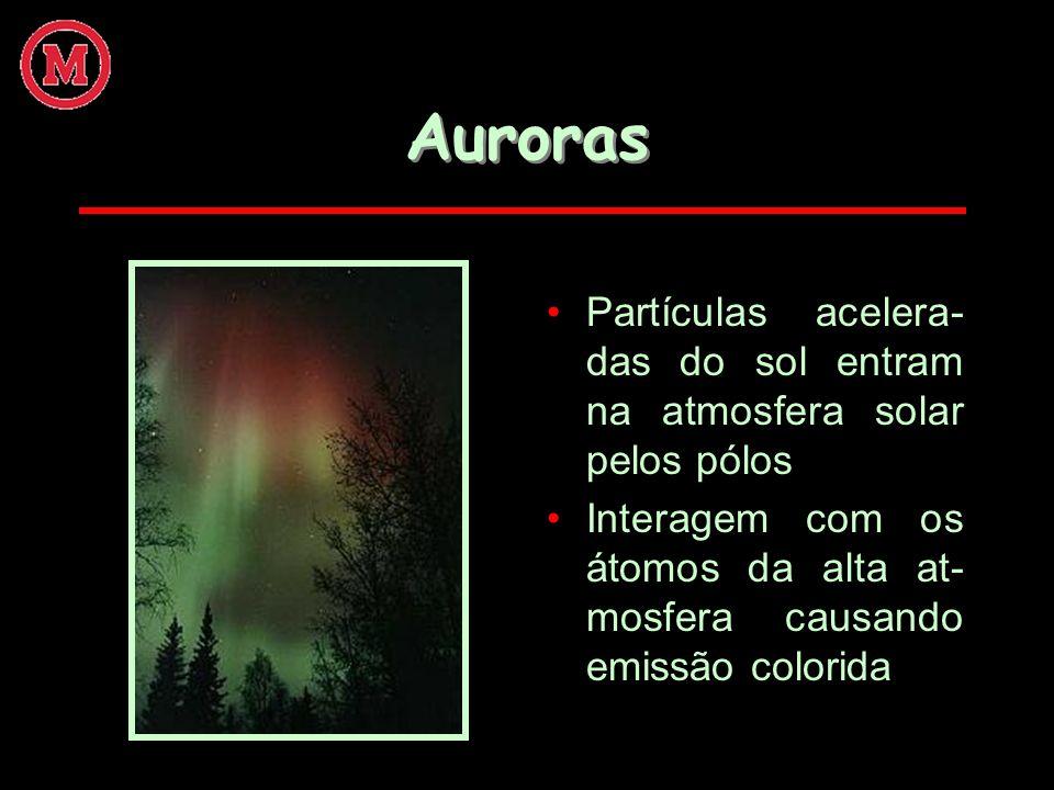 Auroras Partículas acelera-das do sol entram na atmosfera solar pelos pólos.