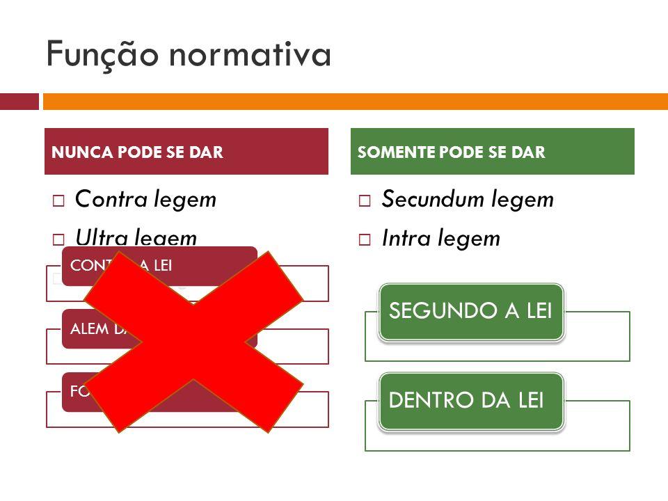 Função normativa Contra legem Ultra legem Praeter legem Secundum legem