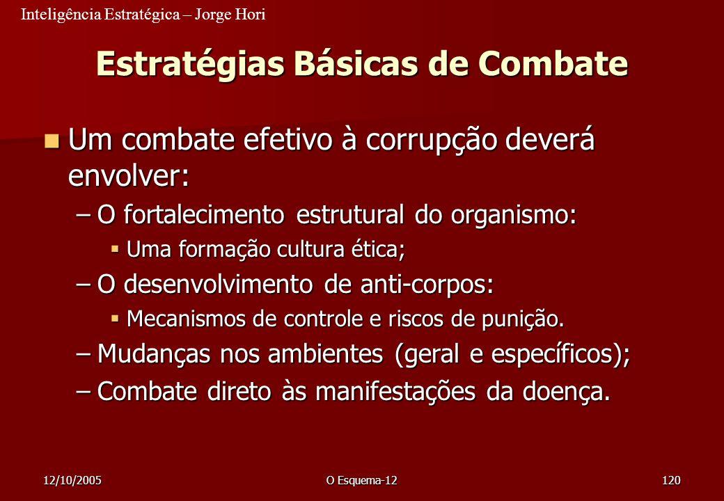 Estratégias Básicas de Combate