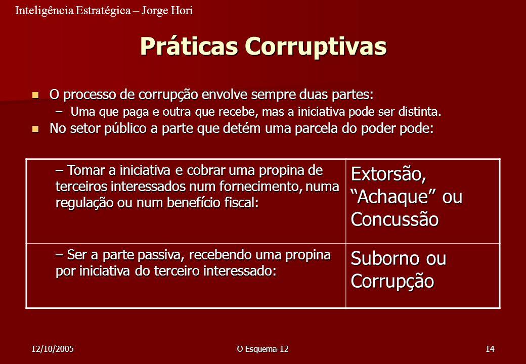 Práticas Corruptivas Extorsão, Achaque ou Concussão