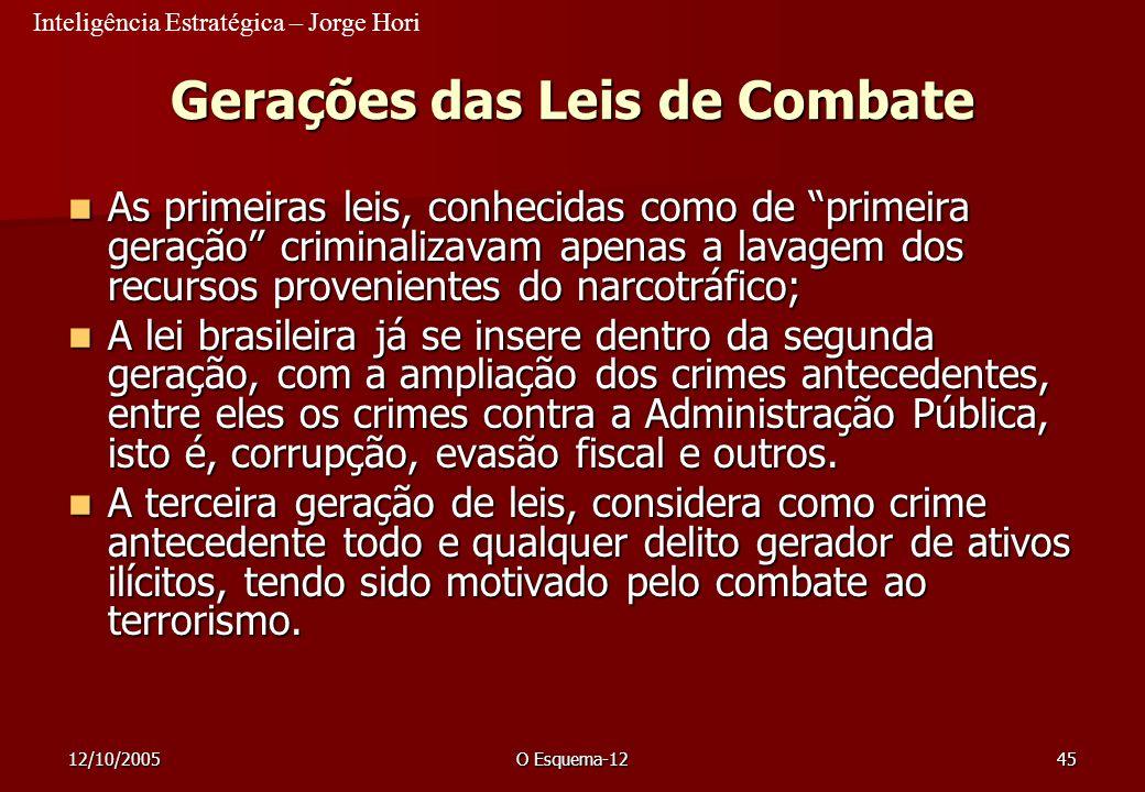 Gerações das Leis de Combate