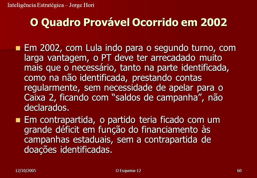 O Quadro Provável Ocorrido em 2002