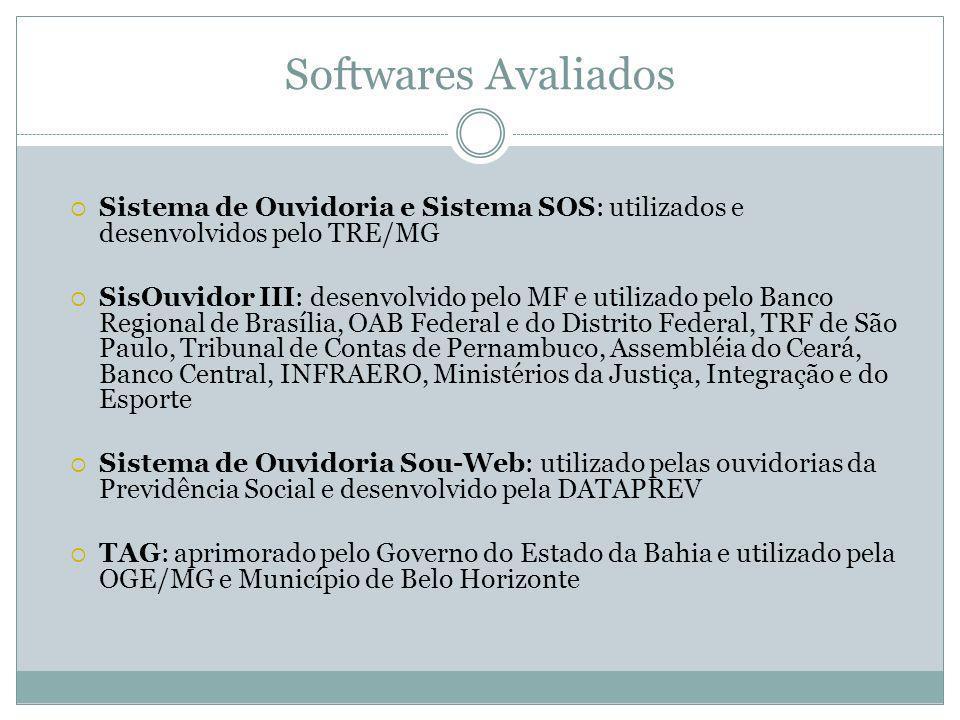 Softwares Avaliados Sistema de Ouvidoria e Sistema SOS: utilizados e desenvolvidos pelo TRE/MG.