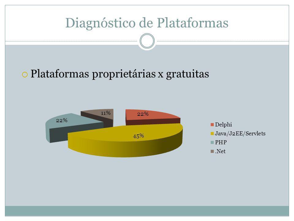 Diagnóstico de Plataformas