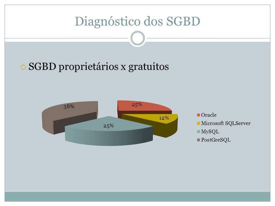 Diagnóstico dos SGBD SGBD proprietários x gratuitos