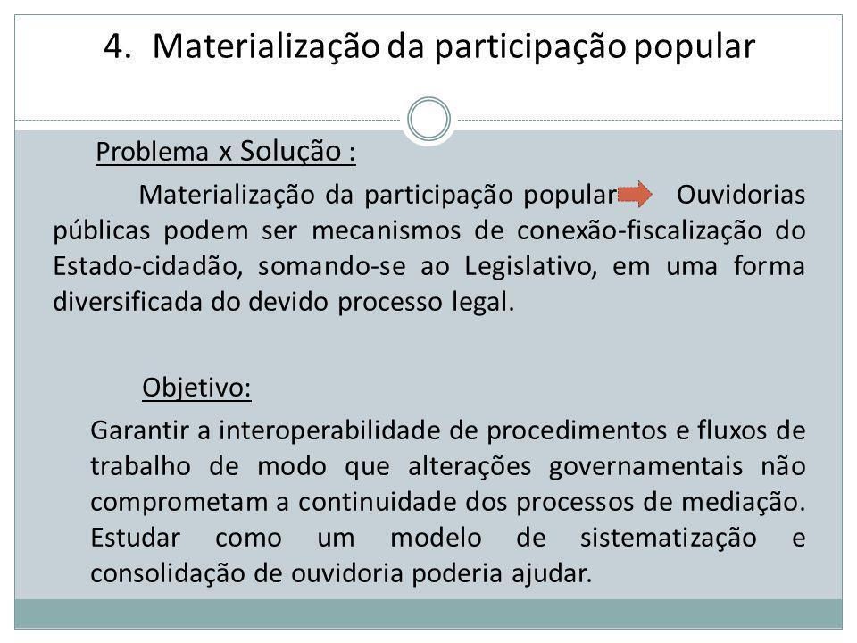 Materialização da participação popular