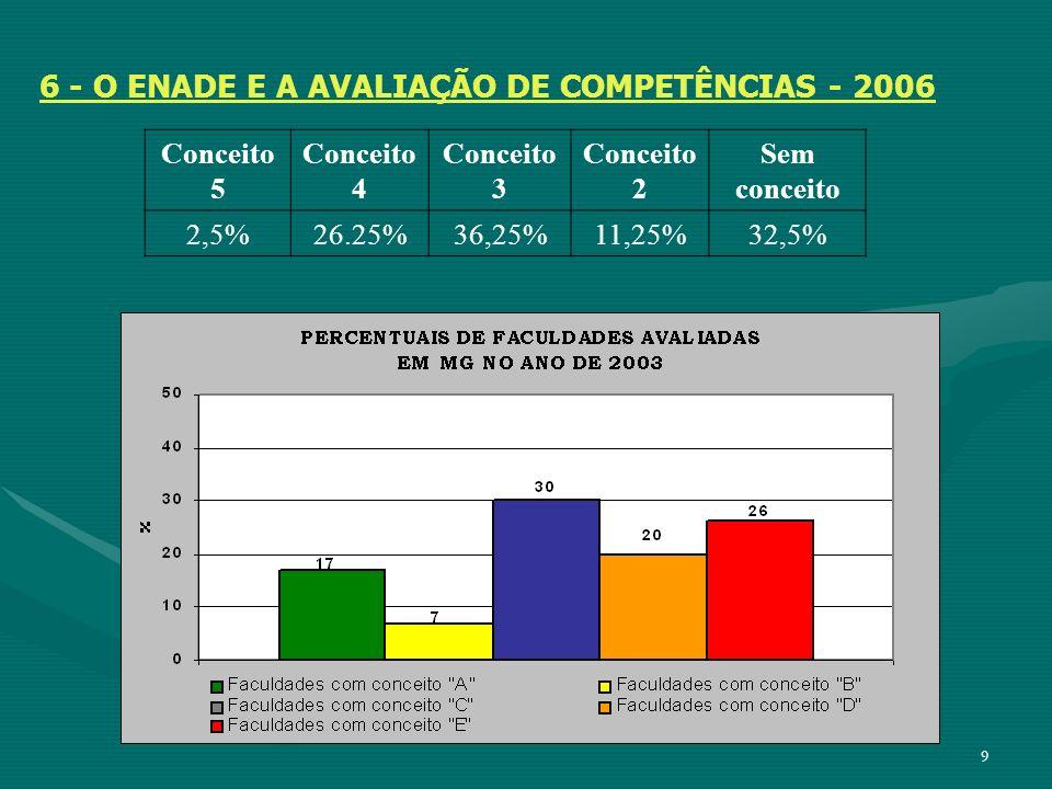 6 - O ENADE E A AVALIAÇÃO DE COMPETÊNCIAS - 2006