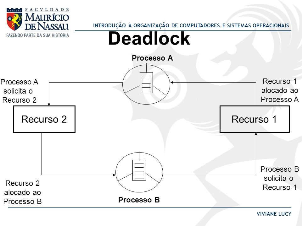 Deadlock Recurso 2 Recurso 1 Processo A Processo A Recurso 1