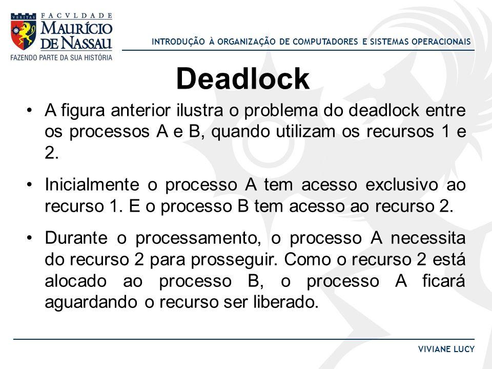 Deadlock A figura anterior ilustra o problema do deadlock entre os processos A e B, quando utilizam os recursos 1 e 2.
