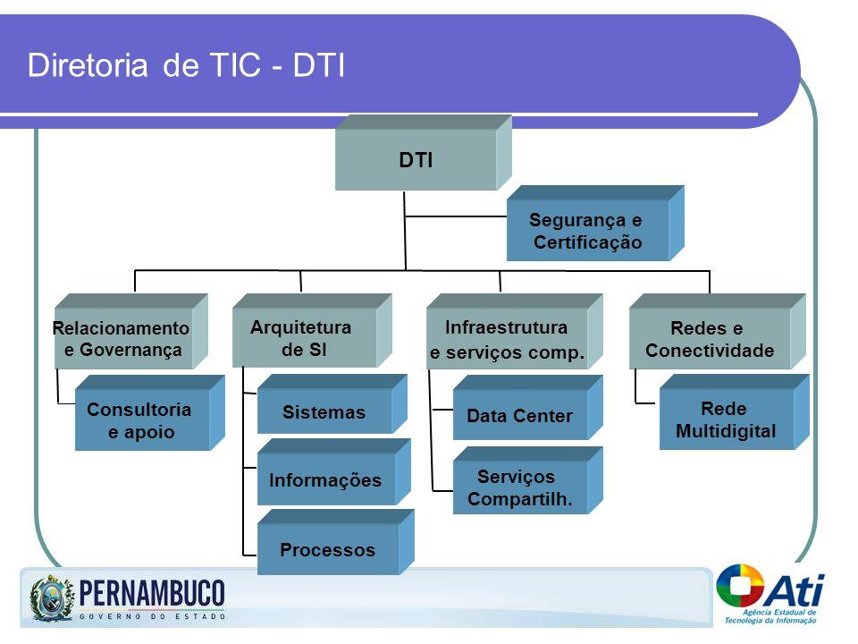 Diretoria de TIC - DTI DTI Segurança e Certificação Arquitetura de SI