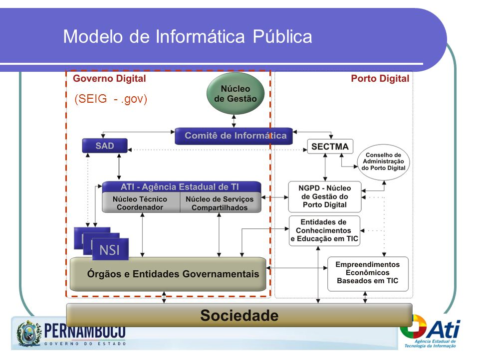 Modelo de Informática Pública