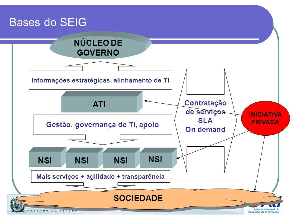 Bases do SEIG NÚCLEO DE GOVERNO ATI NSI NSI NSI NSI SOCIEDADE